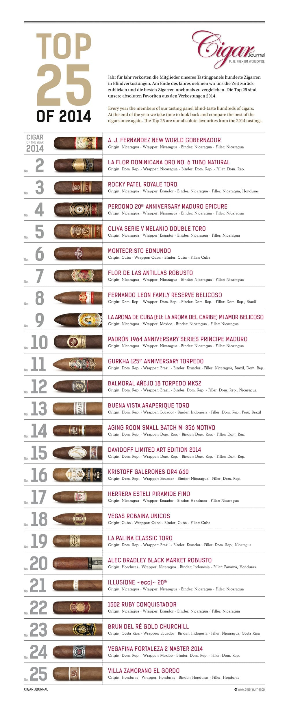 Cigar Journal Top 25 Cigars of 2014 - The Complete List