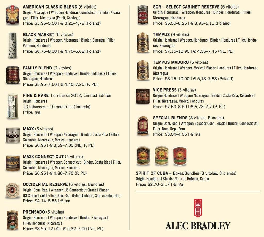 alec bradley portfolio 2012