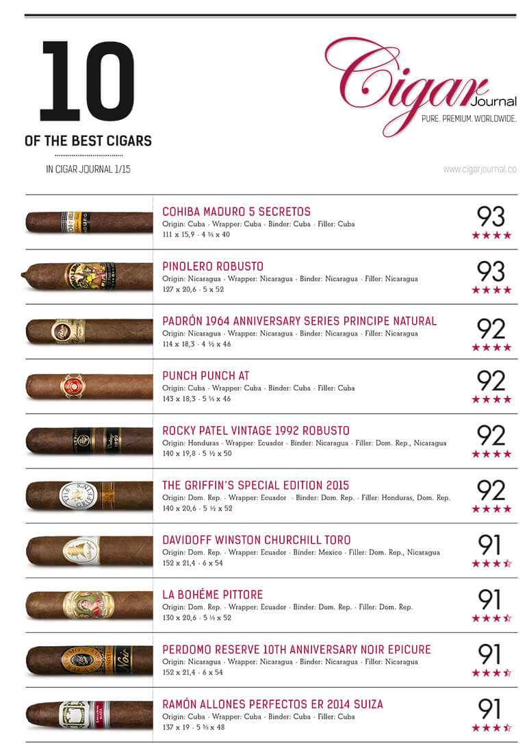 best-cigar-ratings-cigar-journal-spring-2015