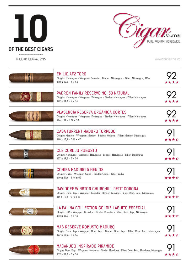 best-cigar-ratings-cigar-journal-summer-2015