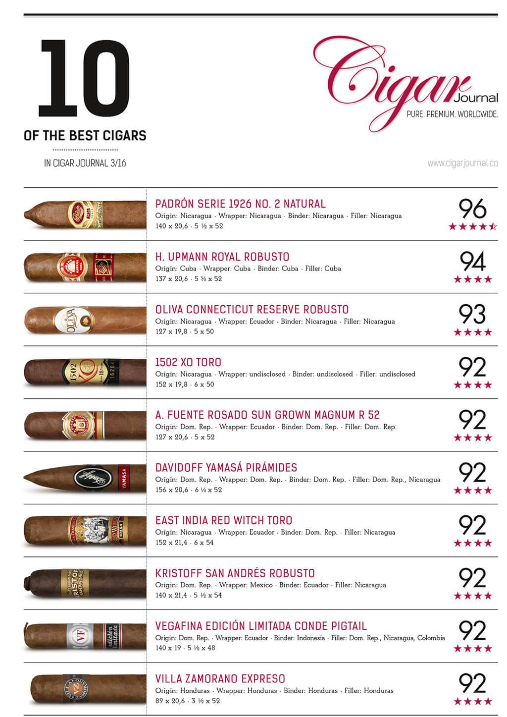 ten-best-ratings-cigar-journal-autumn-issue-2016