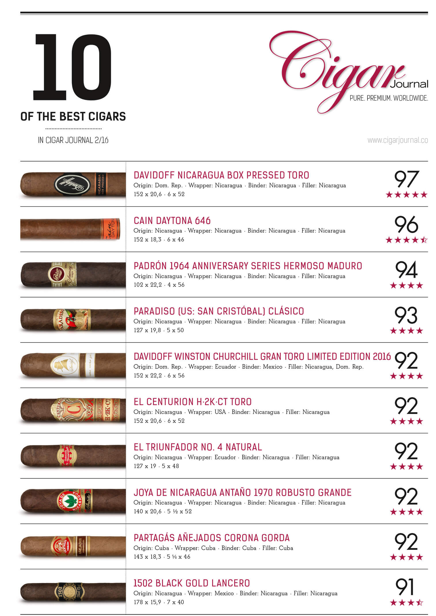 ten-best-ratings-cigar-journal-summer-issue-2016