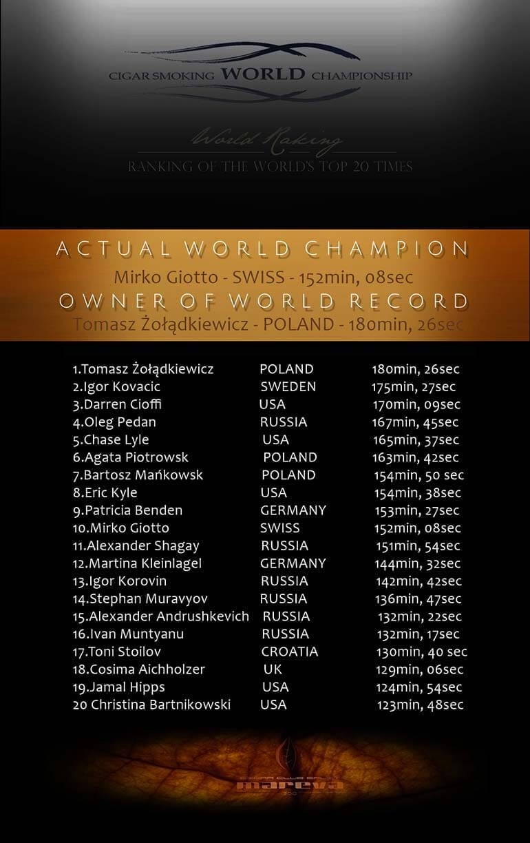 Cigar Smoking World Championship Record Holders 2017