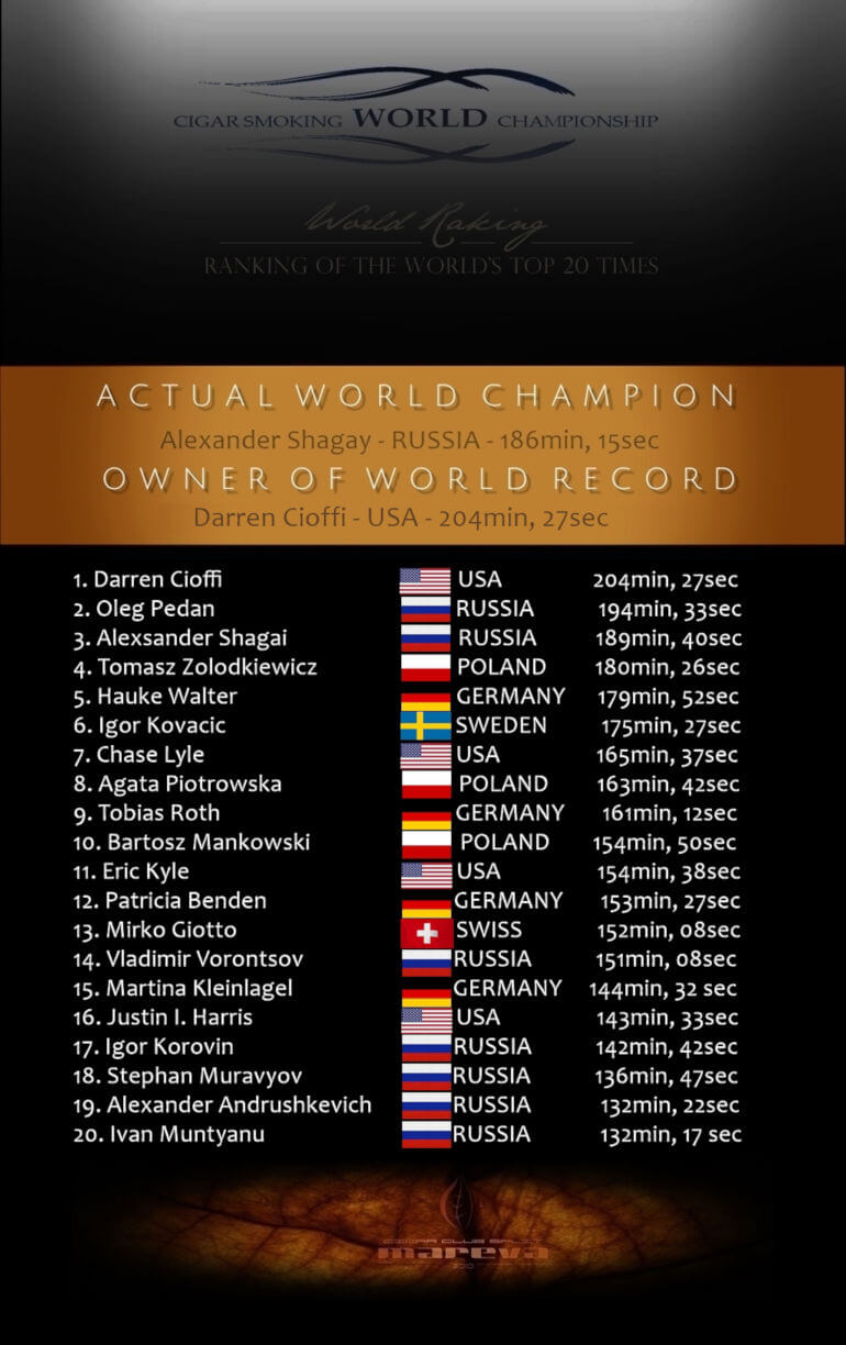 Cigar Smoking World Championship Ranking