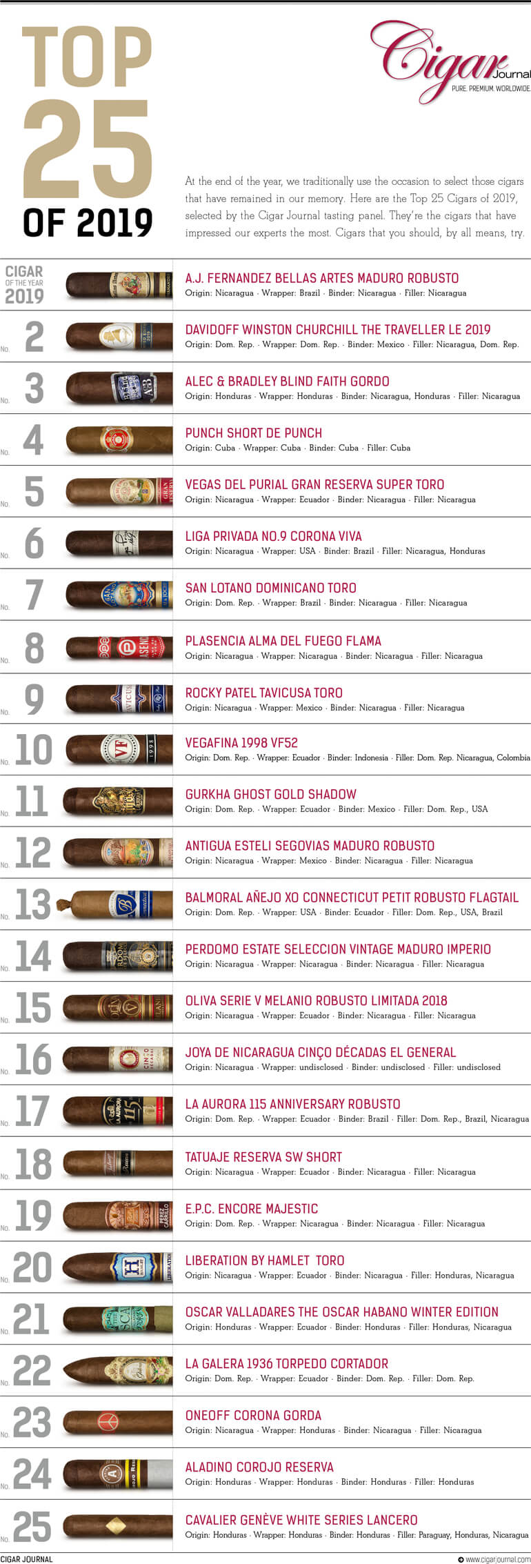 Cigar Journal's Top 25 Cigars of 2017: #19 to #14